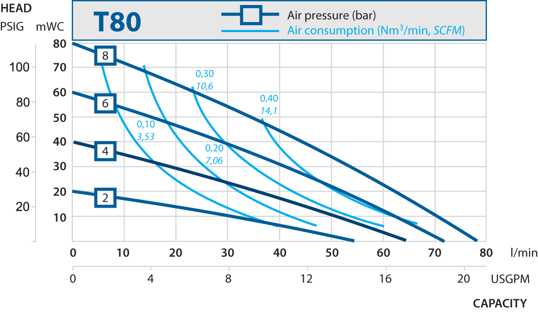 T80 performance curve 2013