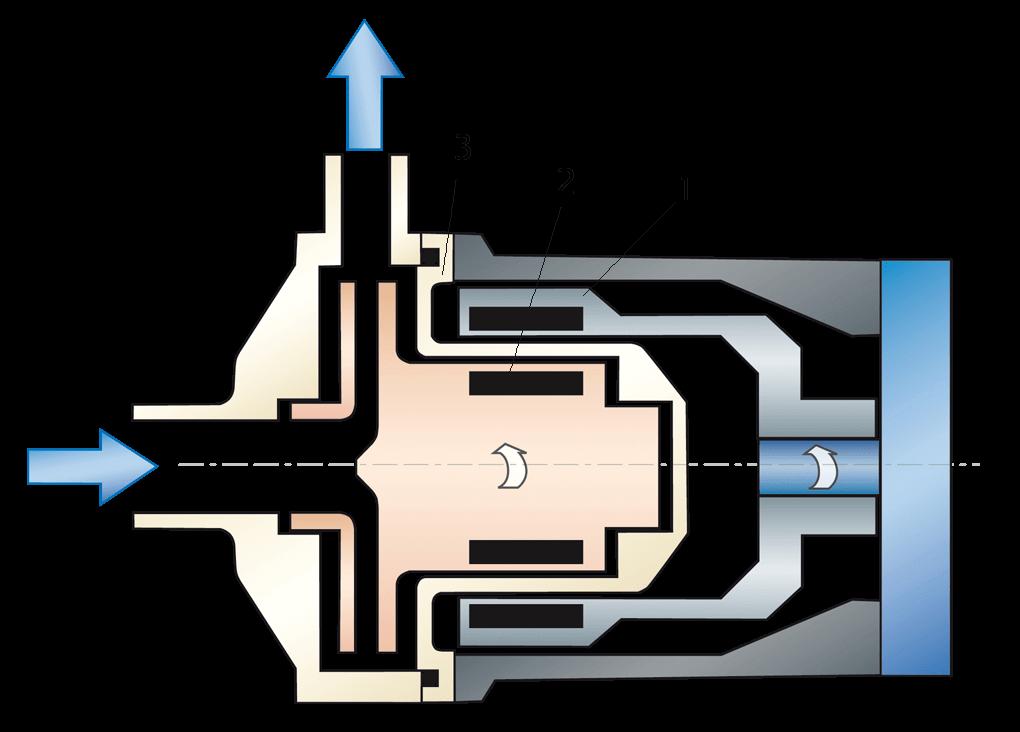 Ctm magnetic drive pumps function ctm pumpen ccuart Choice Image
