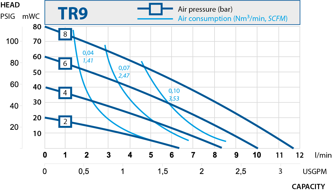 TR9 performance curve