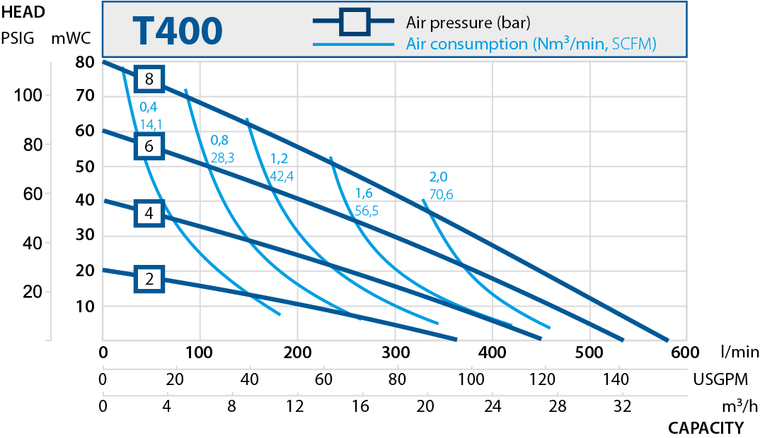 T400 performance curve