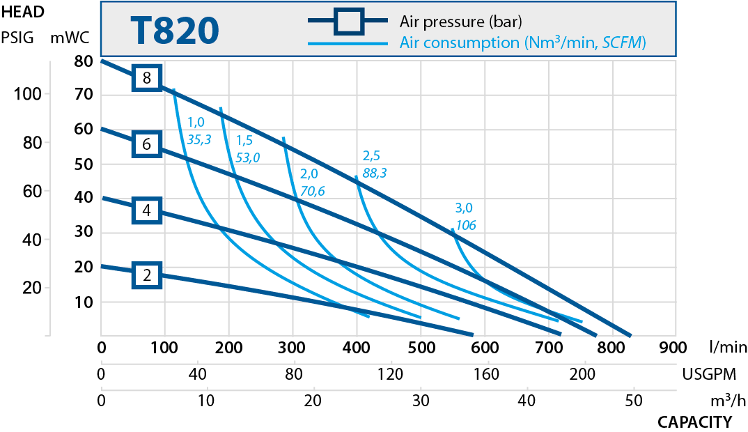T820 performance curve